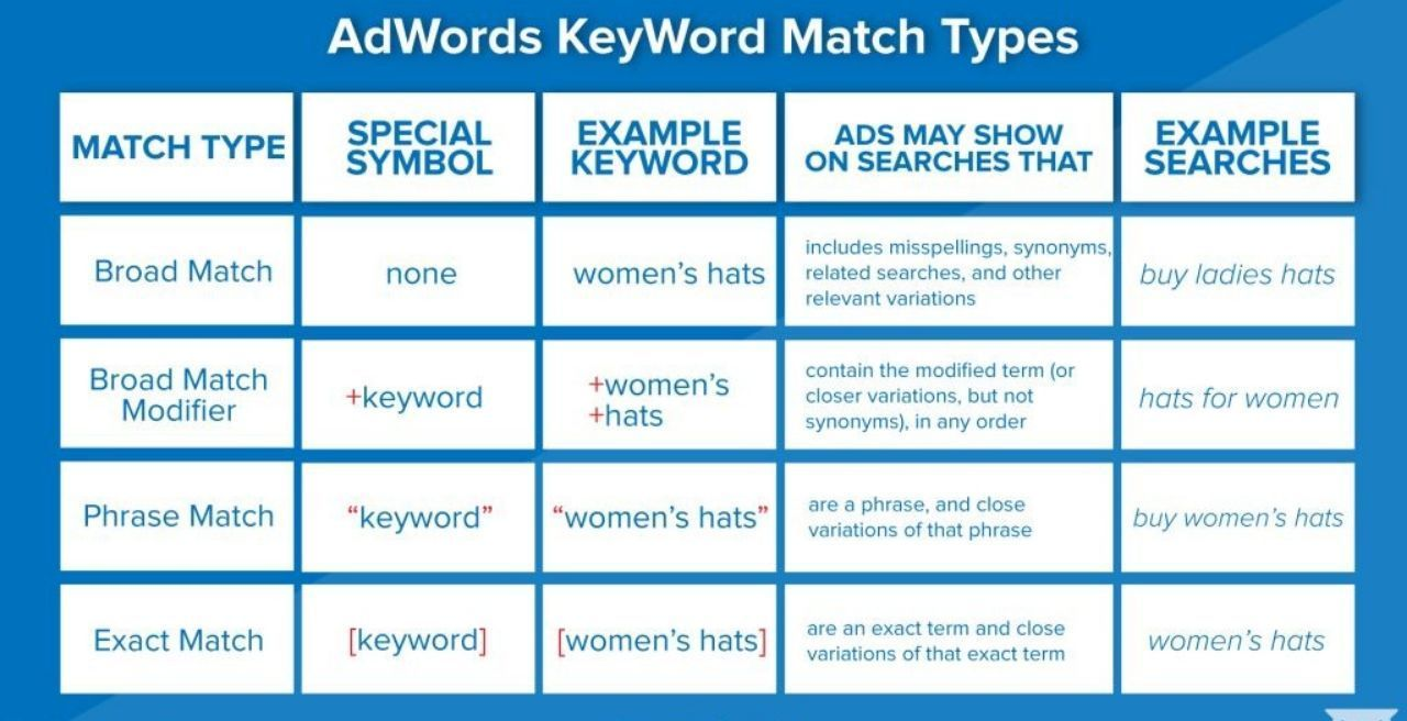 Know About Adwords Match Type Adwords Adwords Infographic Google Ads