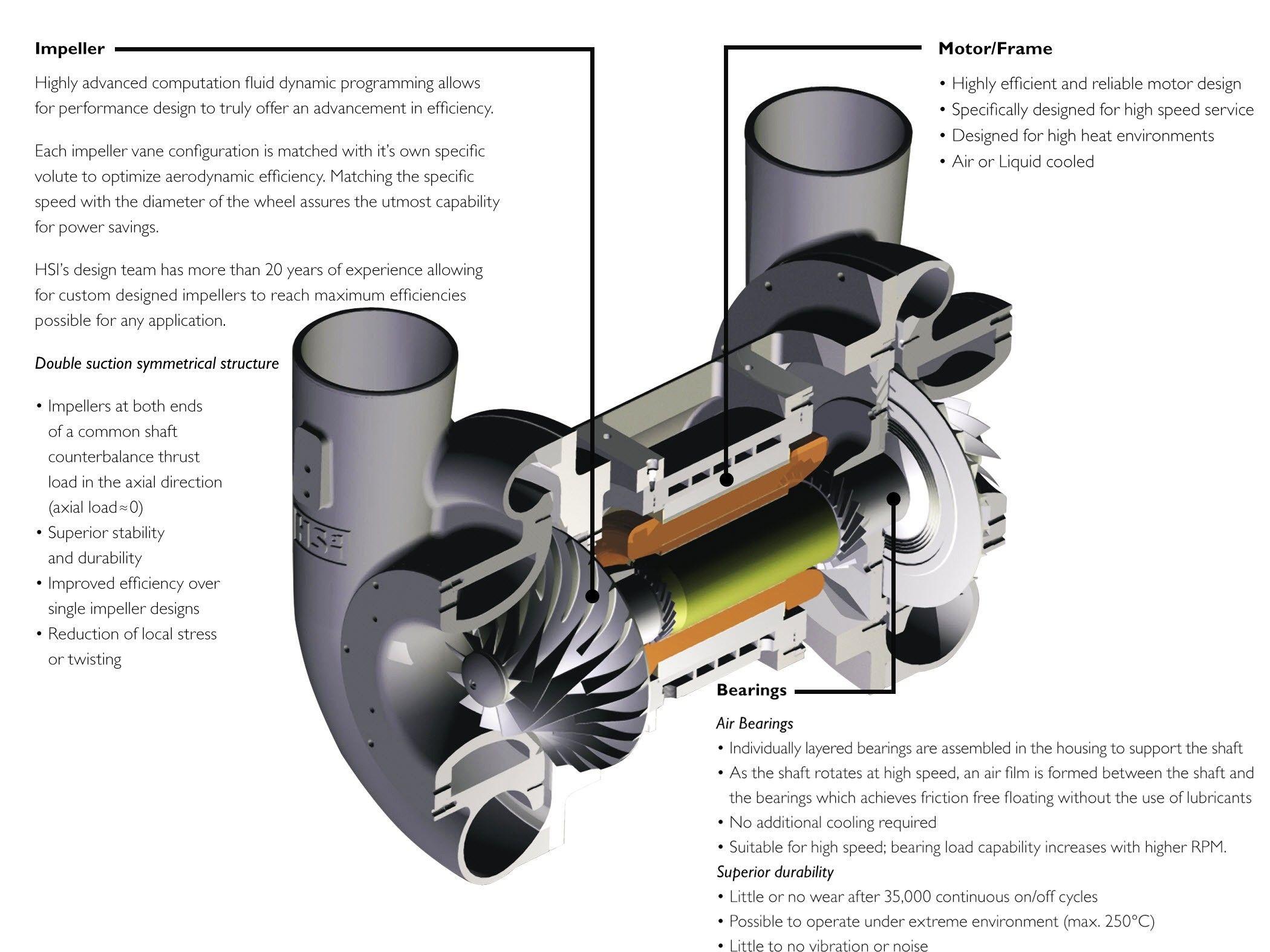 High speed turbo blower rotor southwestengines br