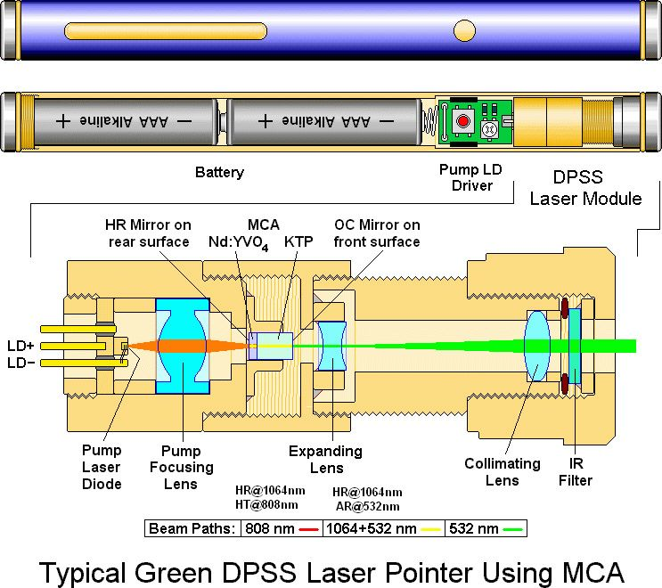 915c580e0768f11c7ad6515719ce3e58 typical green dpss laser pointer using mca elprocus pinterest