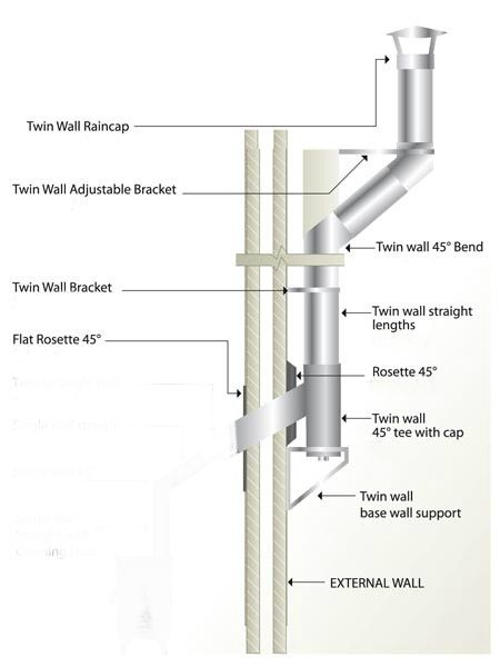 Ht Flue Diagramb Stoves Flues Wood Stove Installation