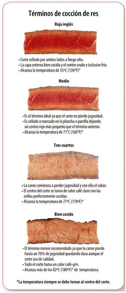 T rminos de coci n de res compartido por cosmeticoslibni for Productos de limpieza