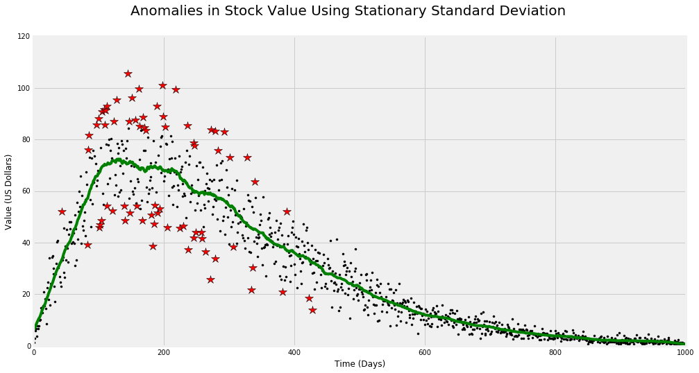 Introduction: Anomaly Detection | Python | Anomaly detection
