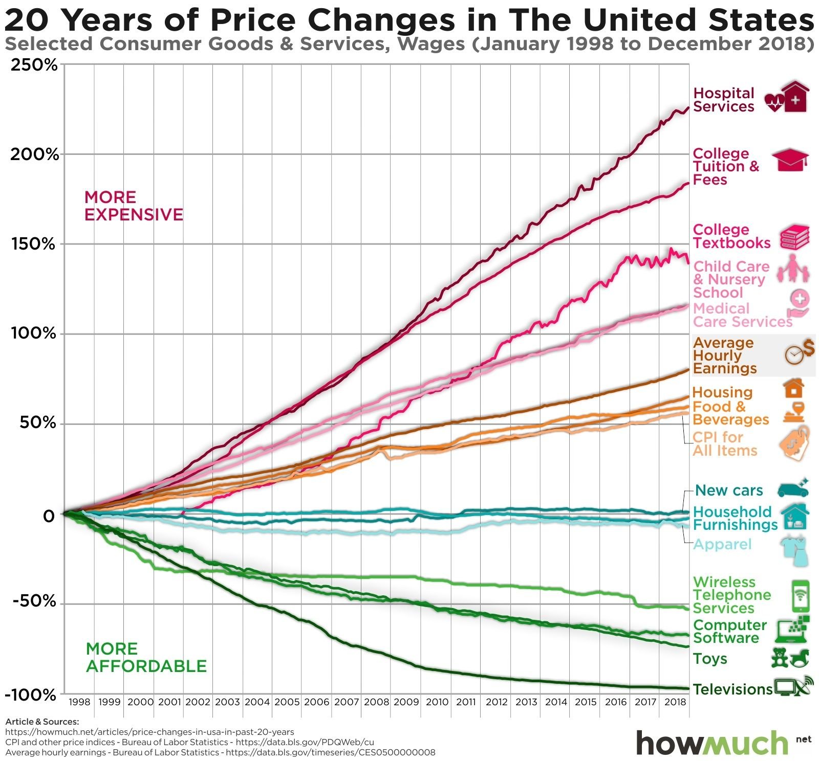 How Much Prices Have Changed For Different Goods And Services Over The Last 20 Years Graphed Digg In 2020 College Textbook Goods And Services Graphing