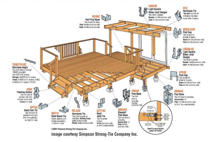 Simpson Strong Tie Deck Google Search Deck Design Deck Design Tool Building A Floating Deck