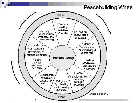 picture relating to Restorative Justice Printable Worksheets known as Howard Zehrs weblog peacebuilders Restorative justice