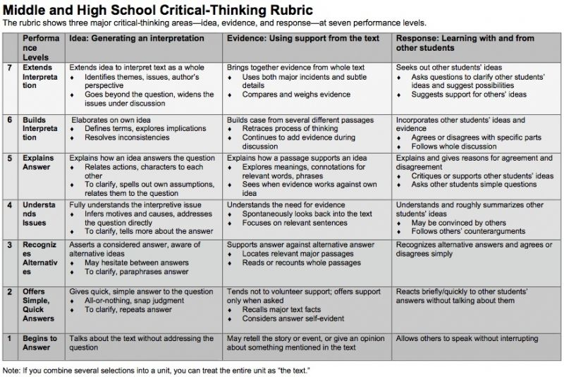 critical thinking rubrics high school