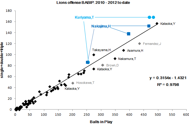 Lions offense BABIP: 2010-2012 to date