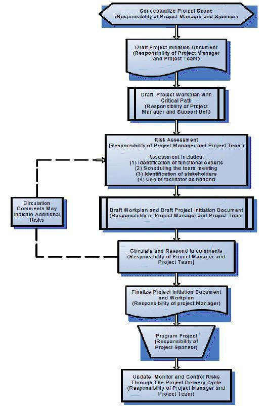 risk management process flow diagram (caltrans, 2007)
