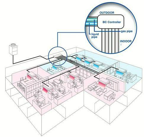 Vrf Vrv Systems Variable Refrigerant Flow Air Conditioning