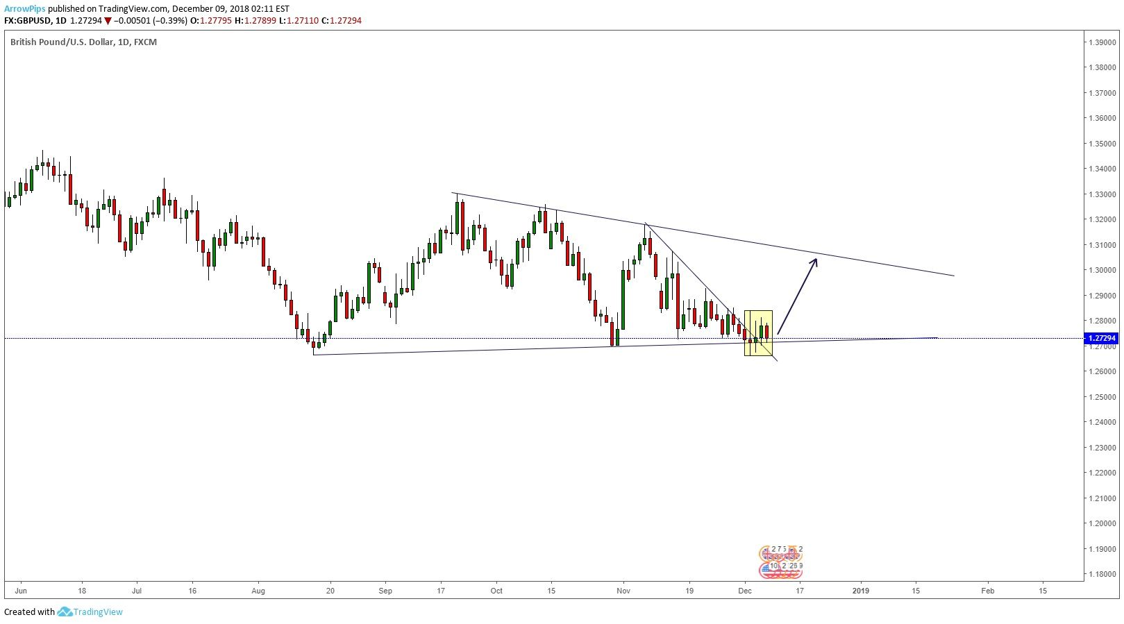 Weekly Forecast & Technical Analysis for GBPUSD Chart