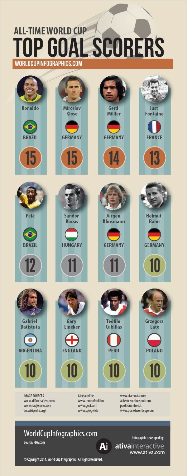 10 Top Goal Scorers in World Cup History - World Cup 2014