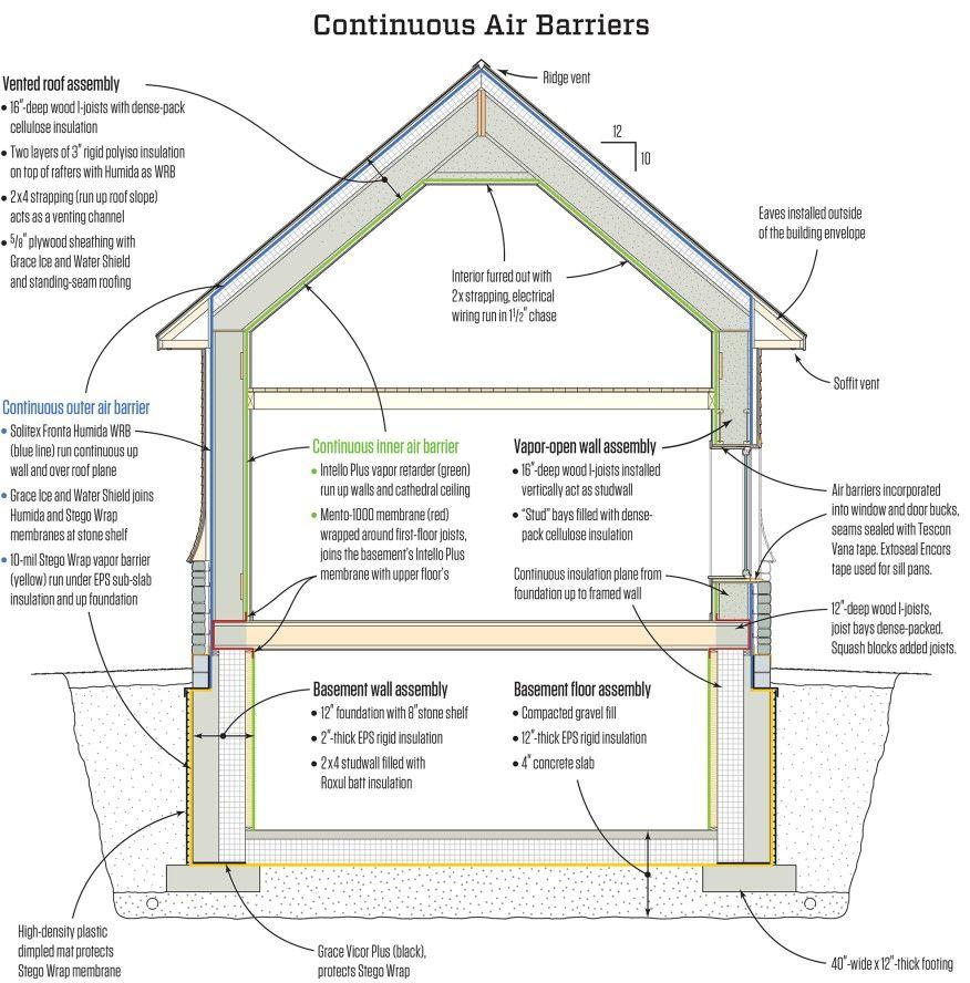 Figure 6 The House Was Designed With The Intello Plus Intelligent Vapor Retarder Which Ha Passive House Design Basement House Plans Energy Efficient Buildings