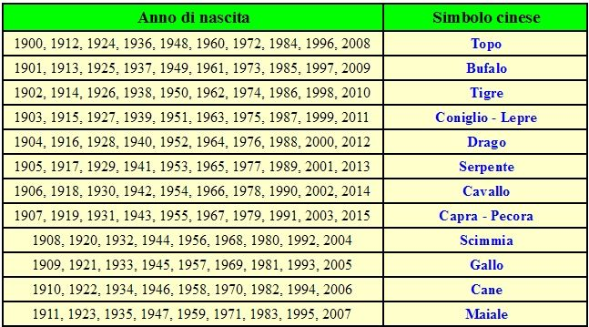 Calendario Cinese Segno Zodiacale.Oroscopo E Previsioni Per Oggi E Domani Dei 12 Segni