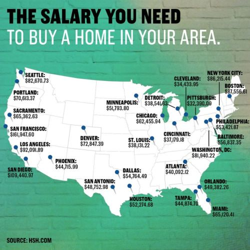 """cnbc: """" Can you afford to buy a home in the biggest US ..."""