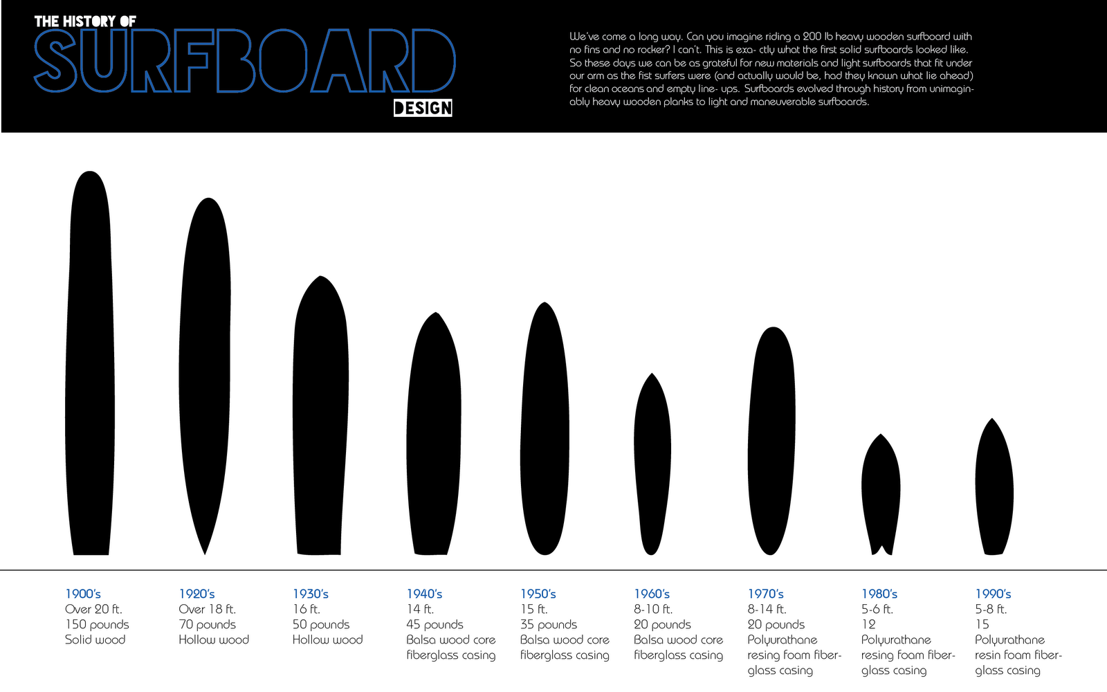 An artistic impression showing the evolving surfboard fin design