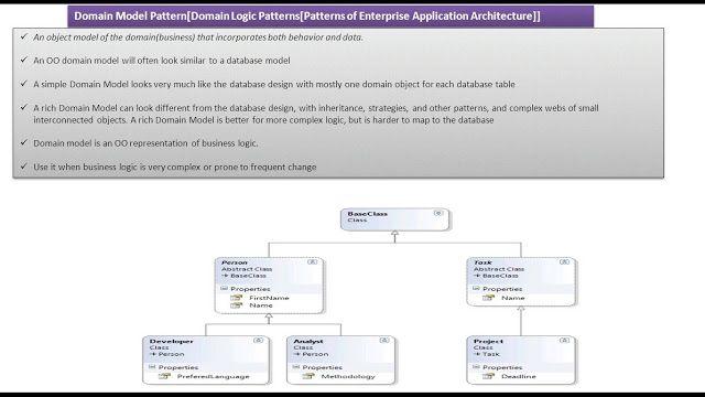 Java Ee Domain Model Design Pattern Pattern Design Design