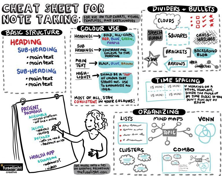 Flip Chart Note Taking: Tips for Non Graphic Recorders | Fuselight
