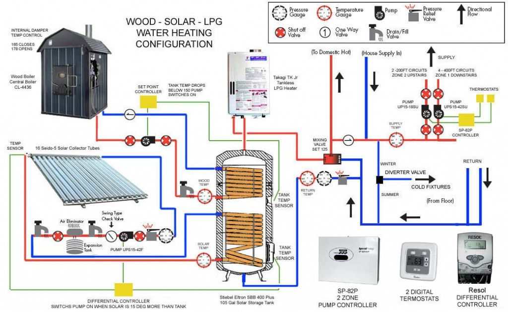 Radiant Floor Heating With Wood Solar And Hot Water Radiant