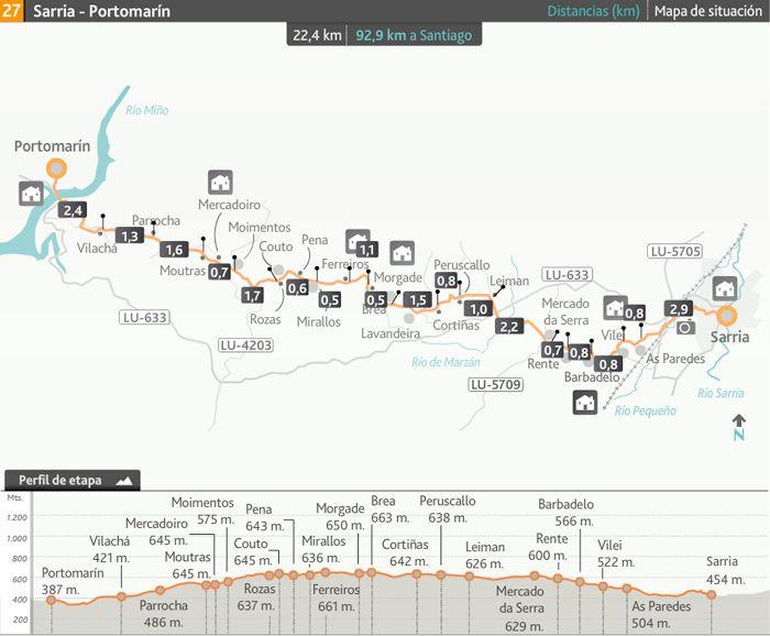 Etapa De Sarria A Portomarin Camino Frances Turismo Activo