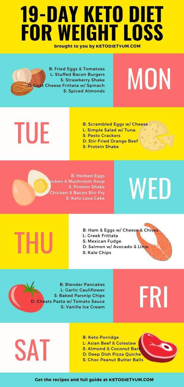 Dieser 19-tägige Keto-Diätplan hilft Ihnen bei der Auswahl der richtigen #ketodietforbeginners
