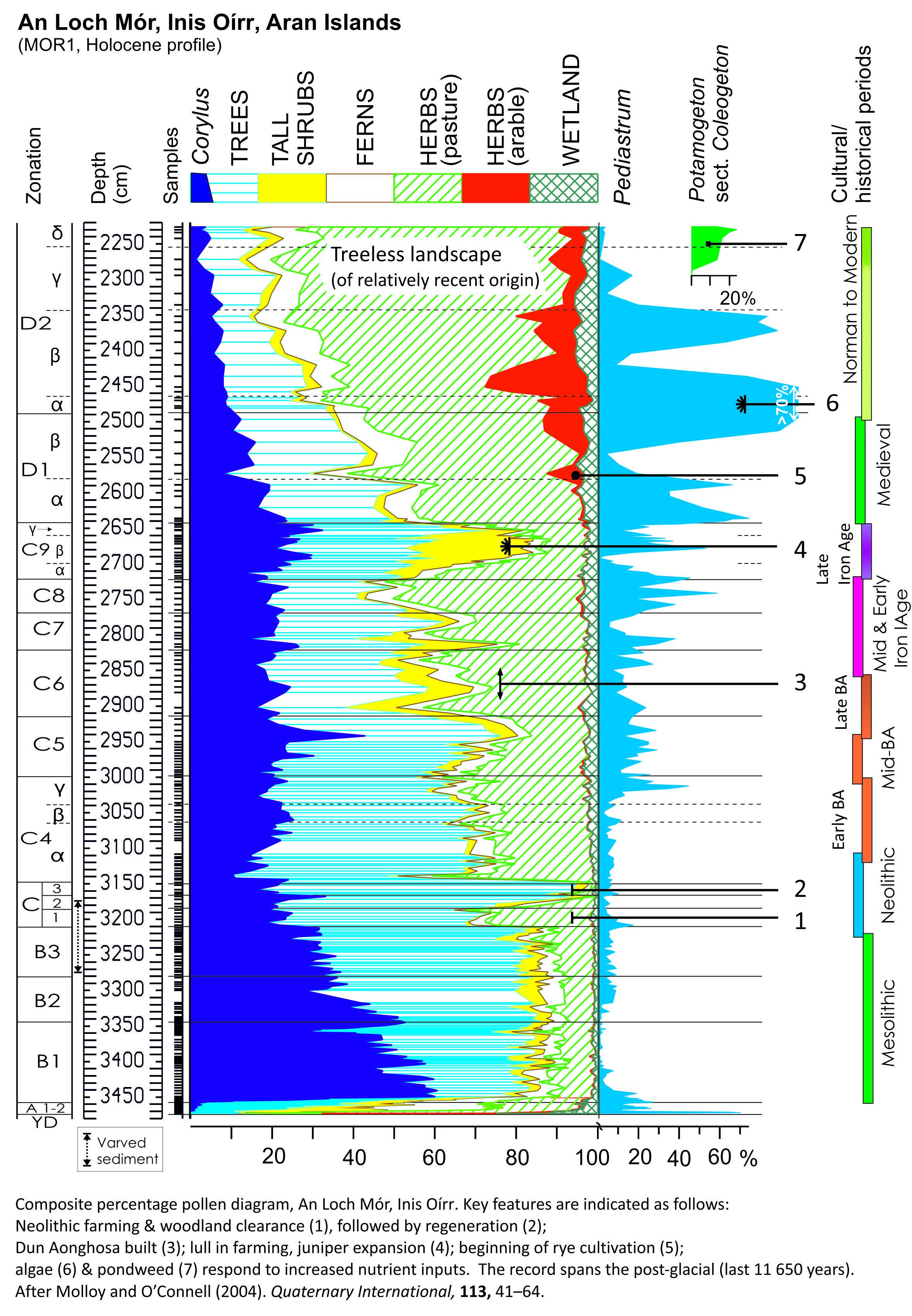 Summary composite pollen diagram, An Loch Mór, Inis Oírr, Aran ...