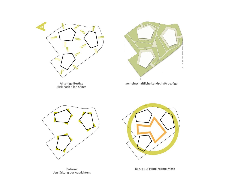 1 Preis Wohnen Am Hutholz Competitionline Landschaftsarchitektur Architektur Diagramme Architektur