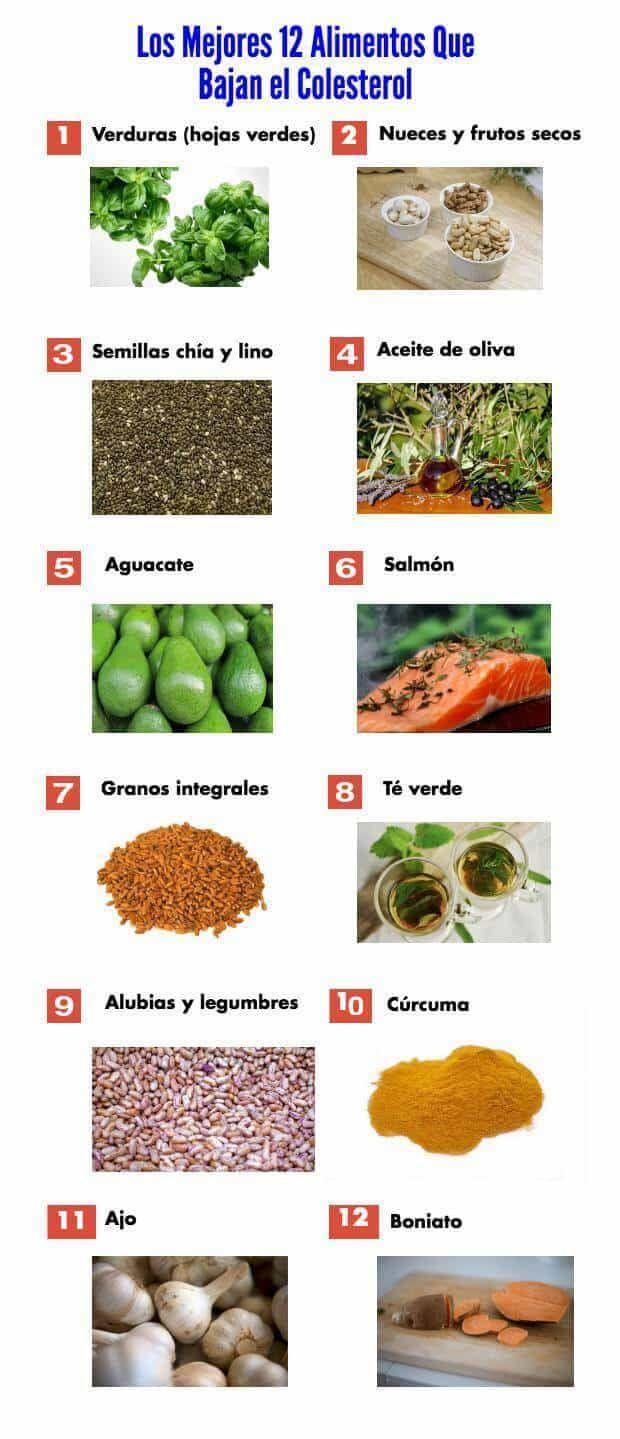 Alimentos Para Bajar El Colesterol Listado Alimentos Para Bajar Colesterol Dieta Para El Colesterol Dieta Colesterol