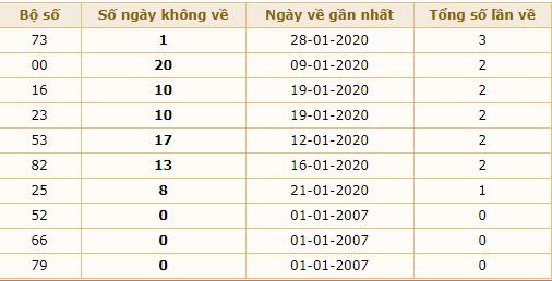lô lâu về xsmb 30-1-2020