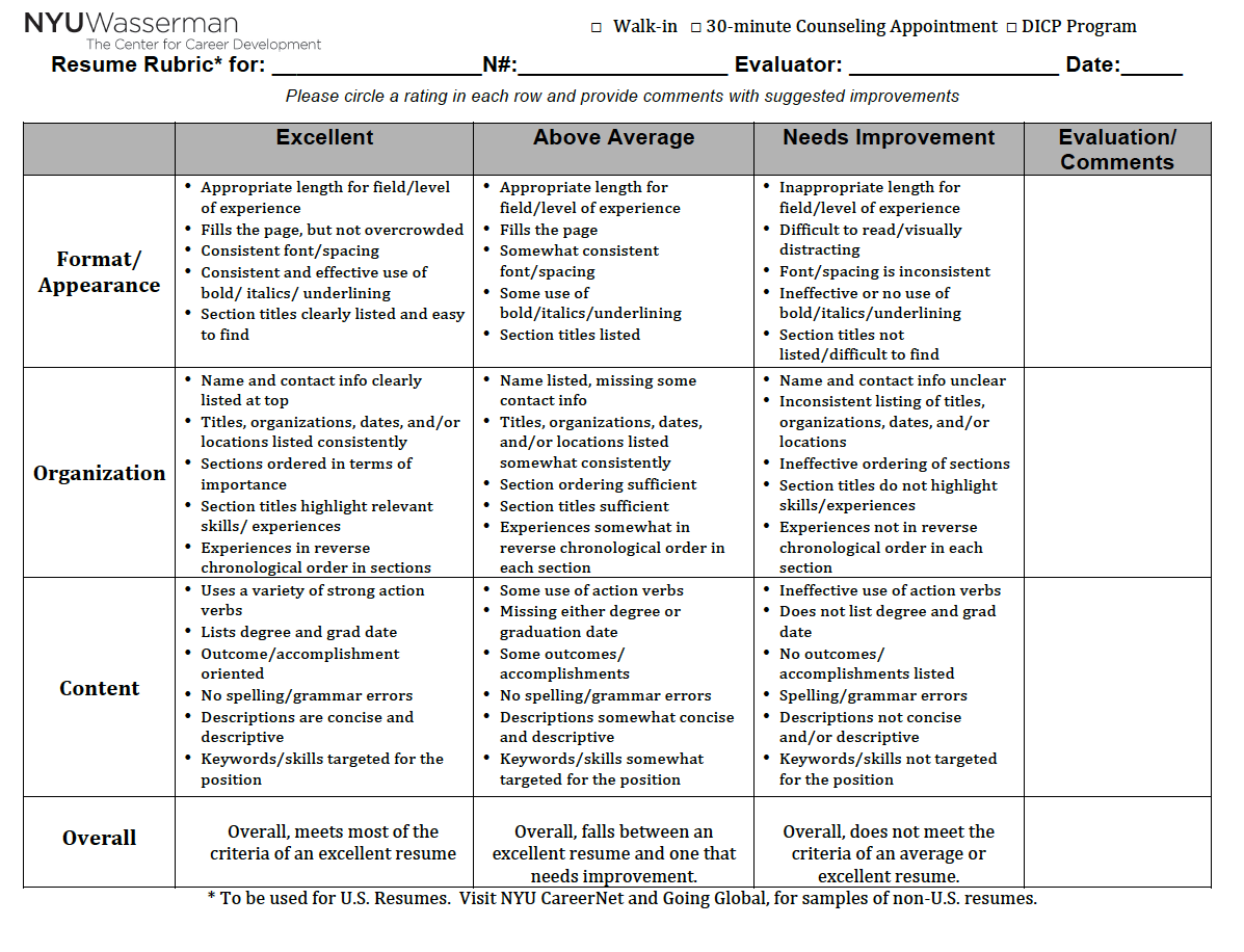 image result for food appearance rubric