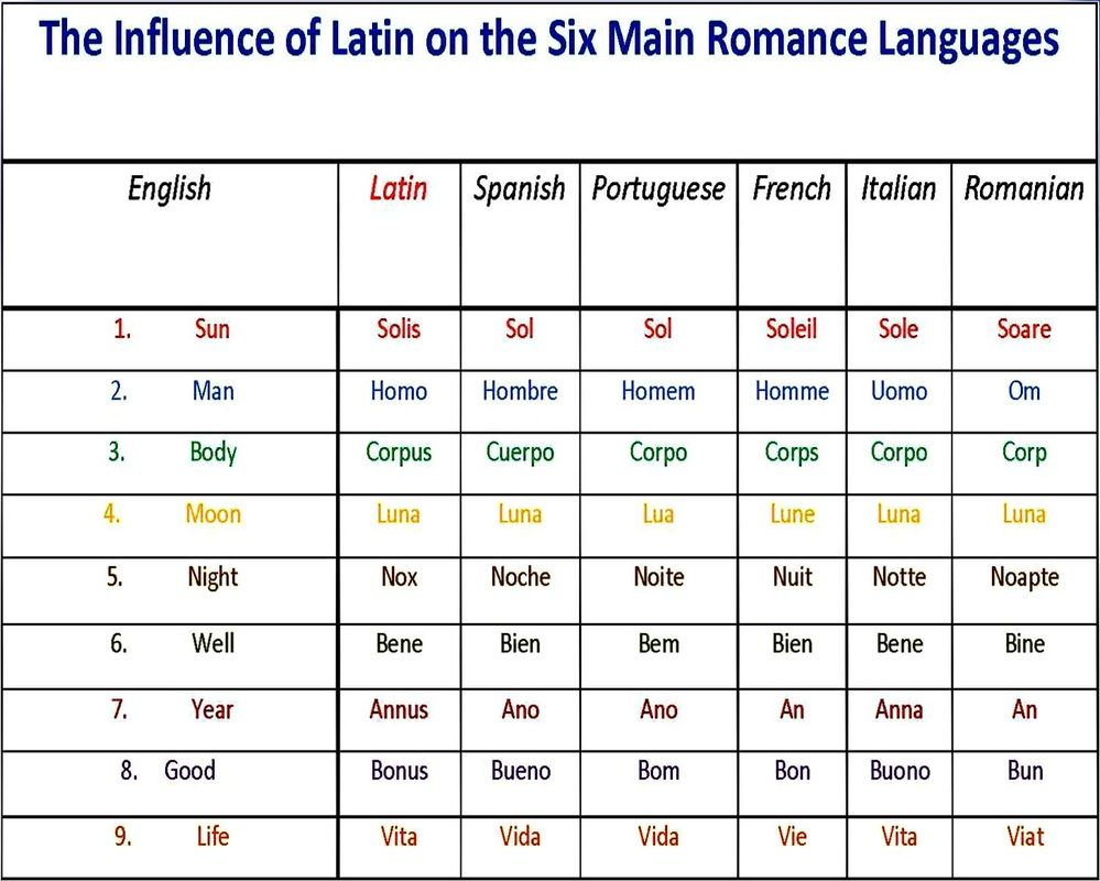 Image result for latin language