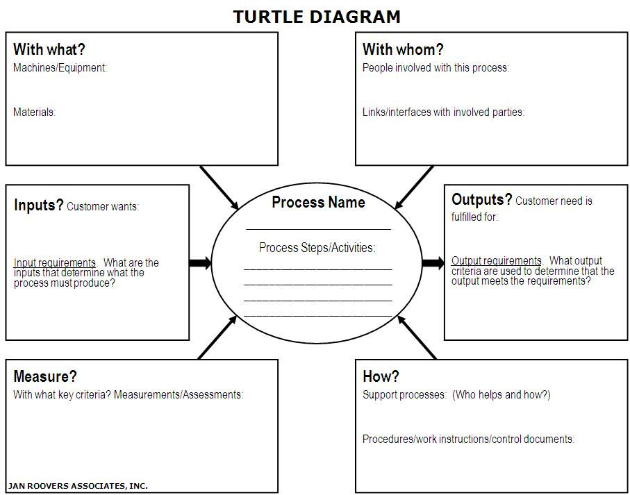 Learn The Process Approach How To Use Turtle Diagrams Audit Diagram Business Administration