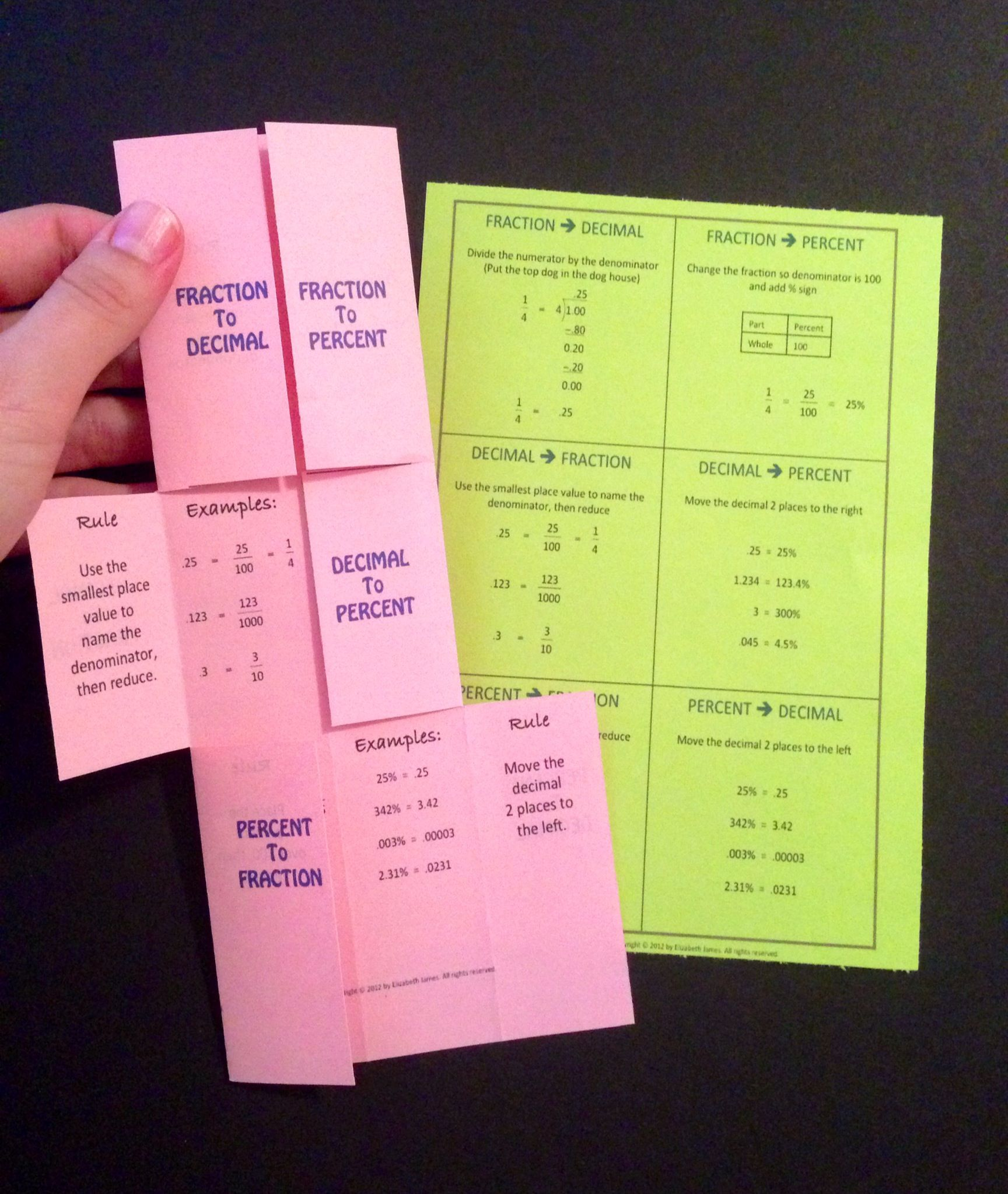 Fractions Foldable Decimals Percents Conversion Cheat