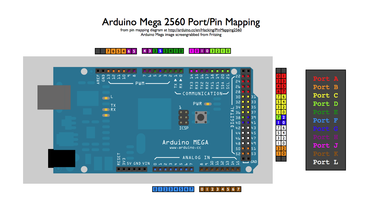 Mega 2560 Arduino Port Mapping Diagram Pinterest Map Parallel Pinout