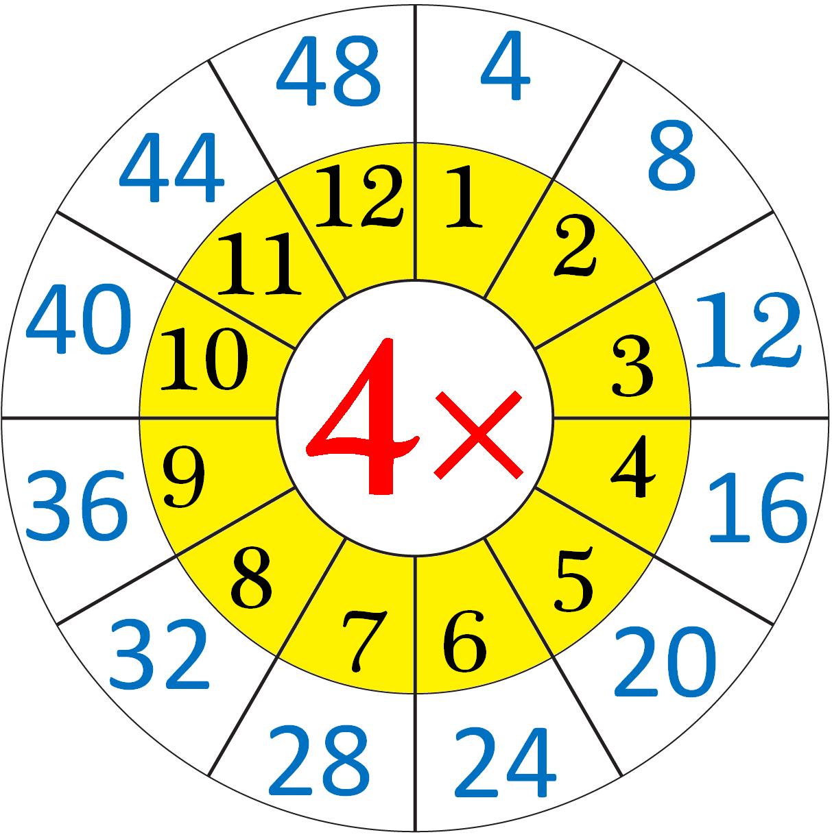 Multiplication Table Of Four Table De Multiplication Pinterest