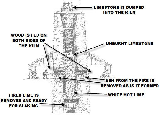 lime kiln - Google Search