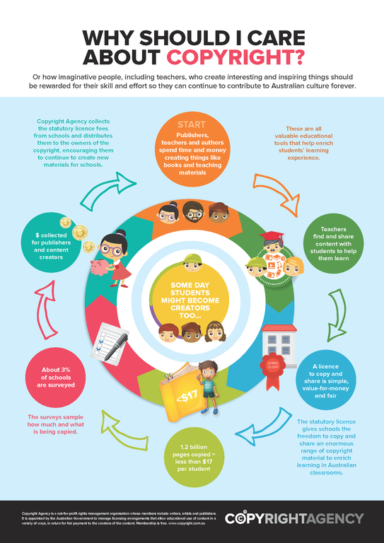 why should i care about copyright? \u2014 copyright agency infographic African Infographic why should i care about copyright? \u2014 copyright agency infographic explaining the importance of copyright how it improves teacher access to resources and