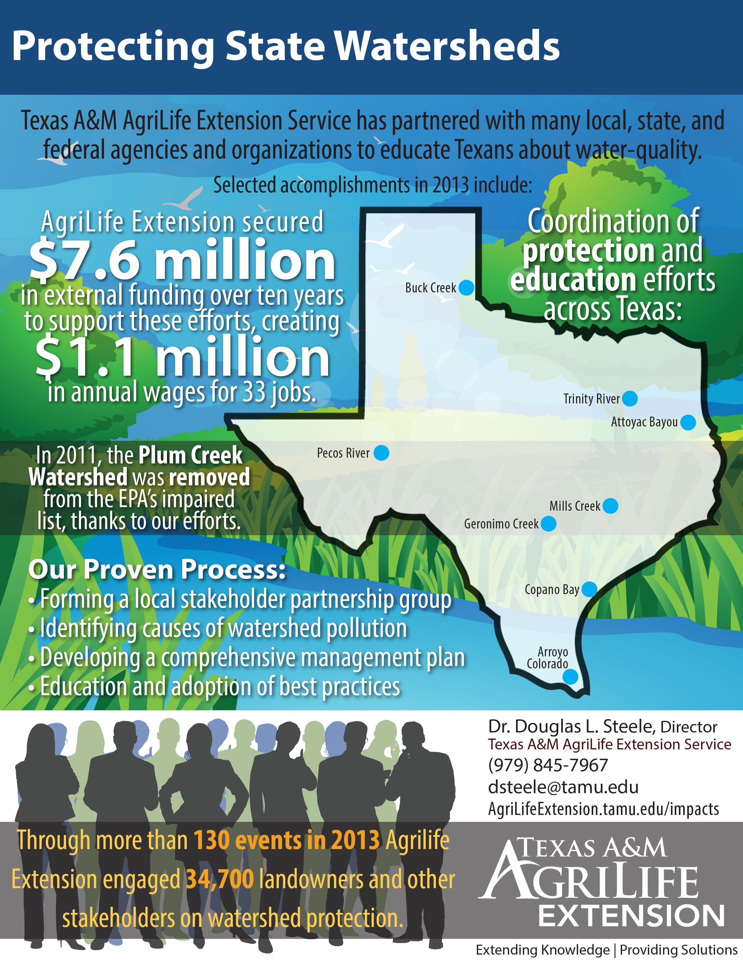 Protecting Texas Watersheds Restoring Water Quality Watersheds