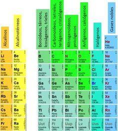 Nombres de familias qumicas triplenlace quimica pinterest nombres de familias qumicas triplenlace urtaz Choice Image