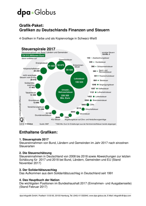 Finanzen Und Steuern In Deutschland Grafik Paket Unterrichtsmaterial In Den Fachern Fachubergreifendes Wirtschaft Finanzen Lohnsteuer Hauptbuch