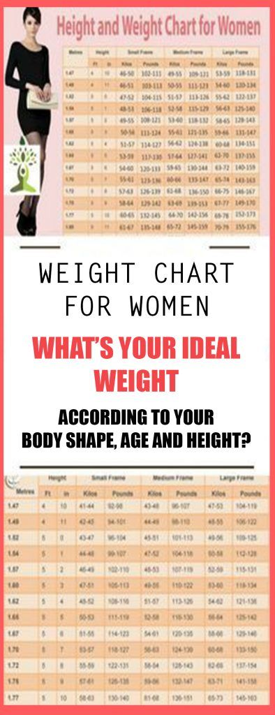 Weight Chart For Women Whats Your Ideal Weight According To Your