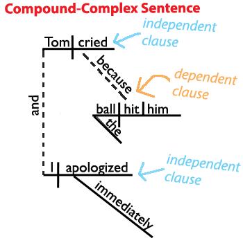 Compound Complex Sentence Diagram Grammarrevolutioncompound