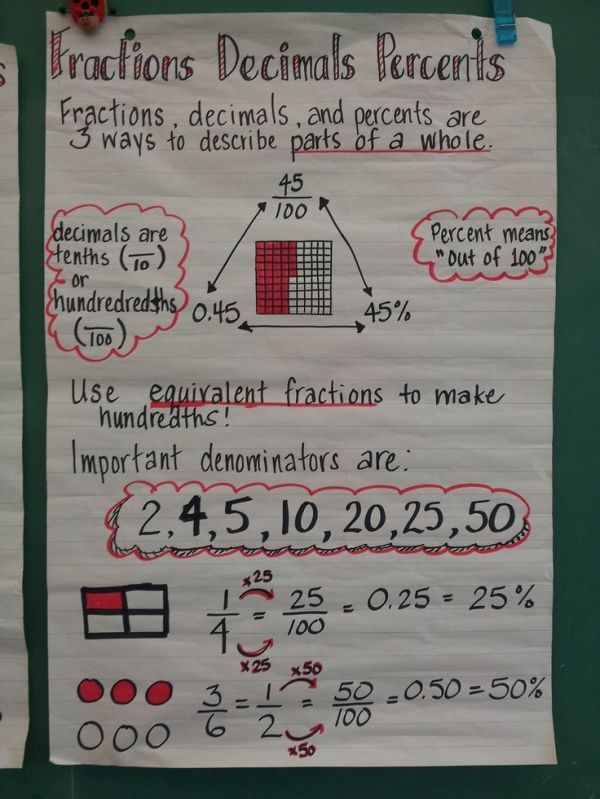 Fractions Decimals Percent Anchor Chart By Timtam  Math For Sixth