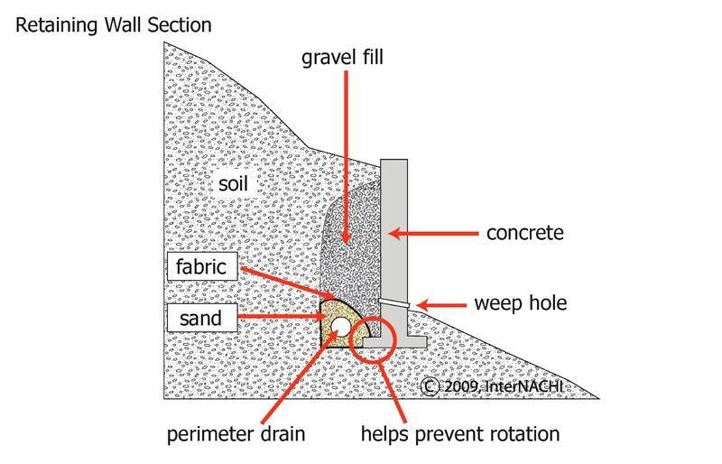 Fresh Basement Retaining Wall Design Example
