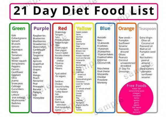 21 day diet Meal Plan, Food list, Shopping List, P