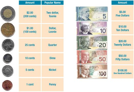 What Does Canadian Currency Look Like