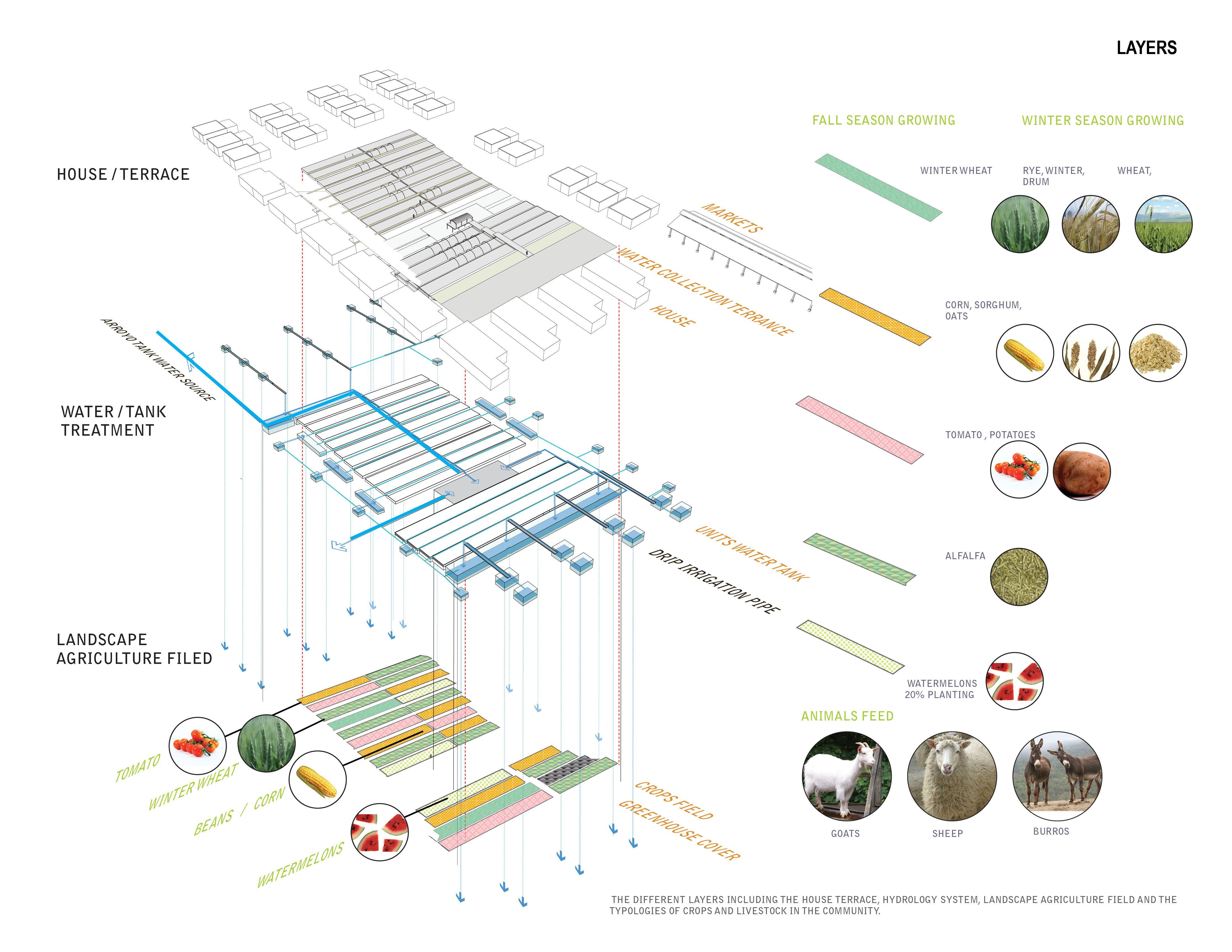landscape diagram - google 搜尋 | landscape diagram ... landscape diagram landscape architect plan diagram