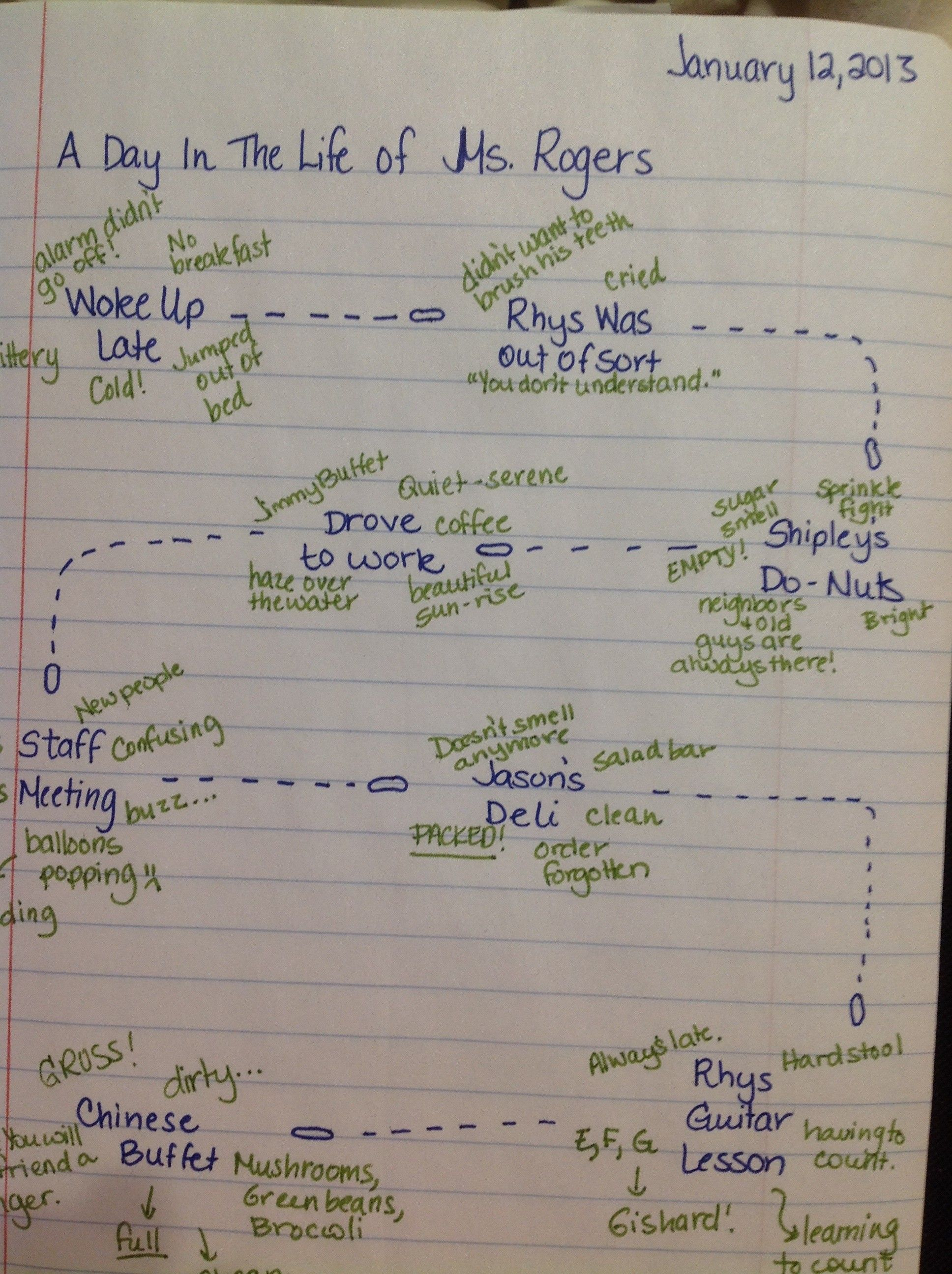 Check Out This Idea For Planting Seeds In A Writers Notebook Its