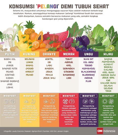 Konsumsi Pelangi Demi Tubuh Sehat Pola Hidup Sehat Yuk Konsumsi Makanan Yang Bergizi Dan Bernutrisi Tubuh Sehat Produk Sehat Kesehatan Dan Kesejahteraan