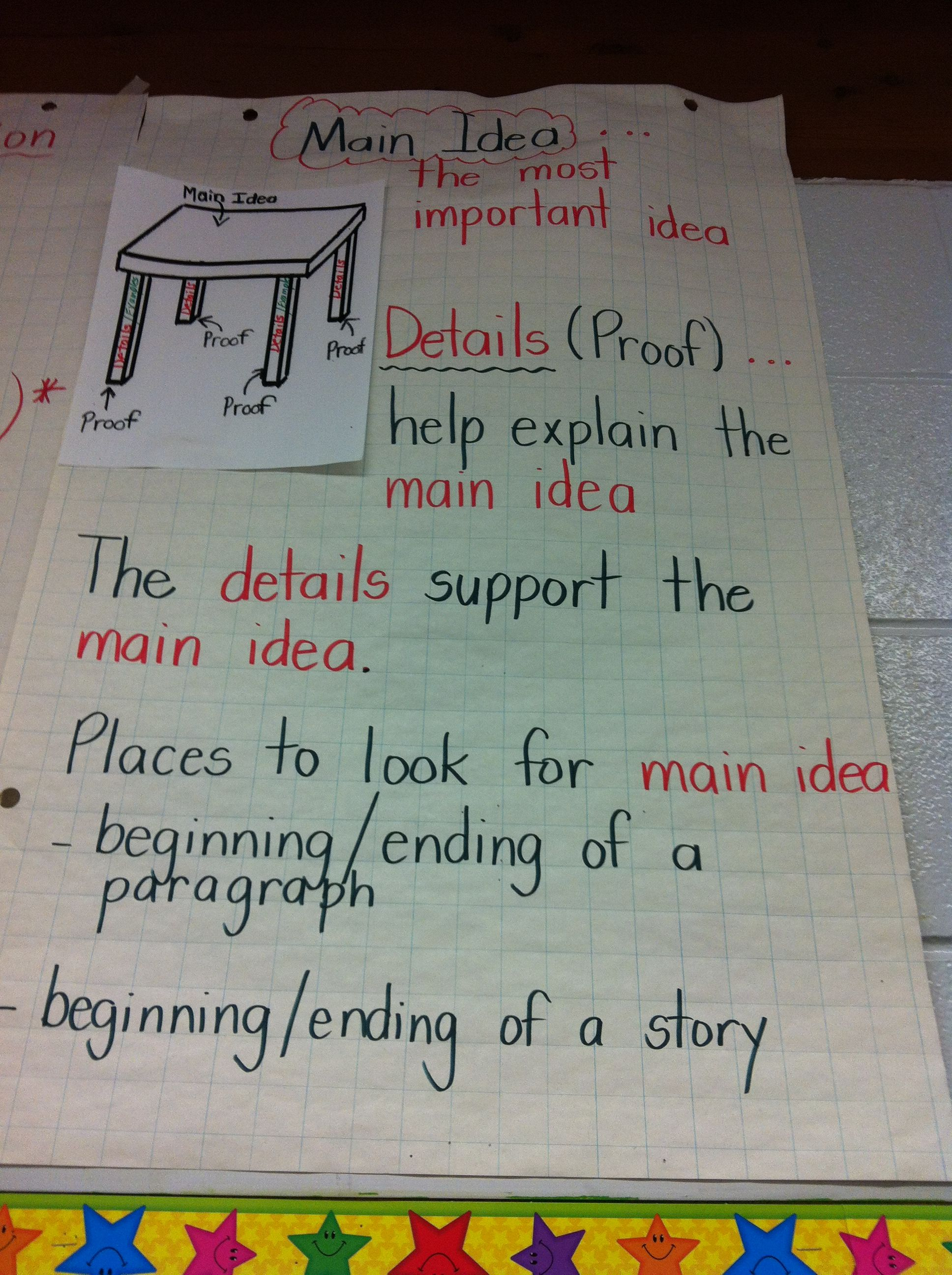 Main Idea Anchor Chart Table With Supporting Legs I Love This Analogy And Had The Kids Make Th Main Idea Anchor Chart Classroom Anchor Charts Anchor Charts