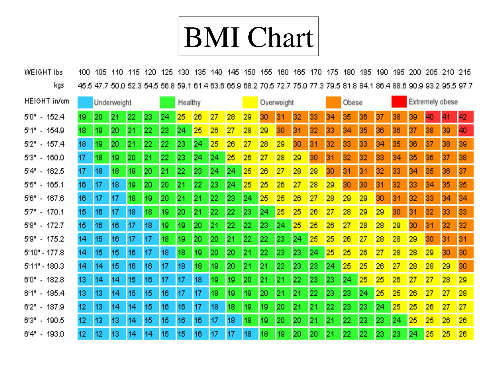Body Mass Index Bmi Chart